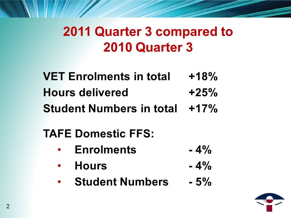 2011 Quarter 3 compared to 2010 Quarter 3 VET Enrolments in total+18% Hours delivered +25% Student Numbers in total+17% TAFE Domestic FFS: Enrolments - 4% Hours- 4% Student Numbers- 5% 2
