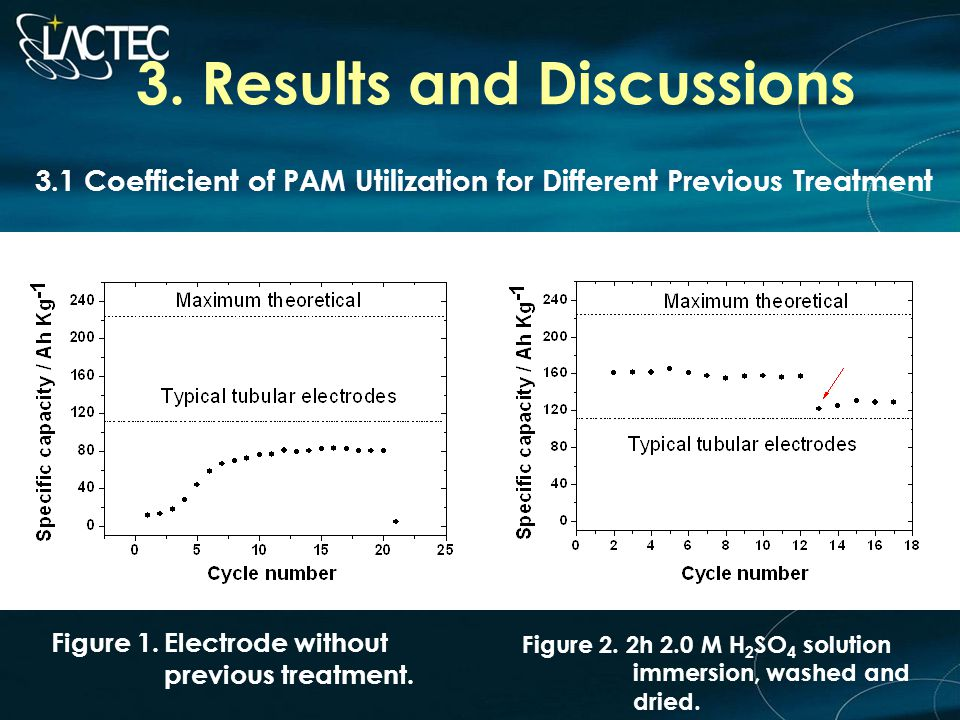 3. Results and Discussions 3.1 Coefficient of PAM Utilization for Different Previous Treatment Figure 1.Electrode without previous treatment. Figure 2