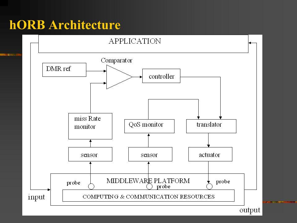 hORB Architecture