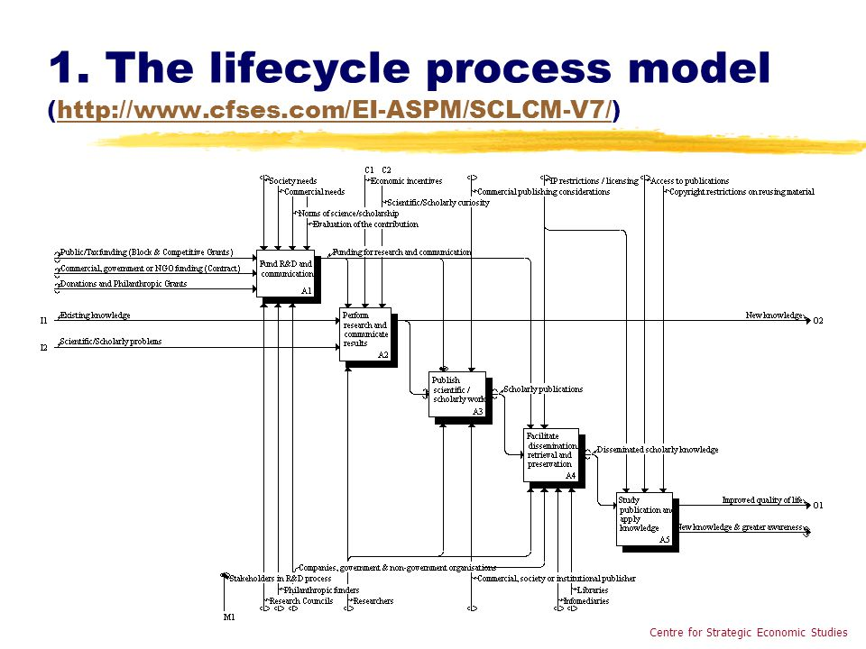 1. The lifecycle process model (http://www.cfses.com/EI-ASPM/SCLCM-V7/)http://www.cfses.com/EI-ASPM/SCLCM-V7/ Centre for Strategic Economic Studies