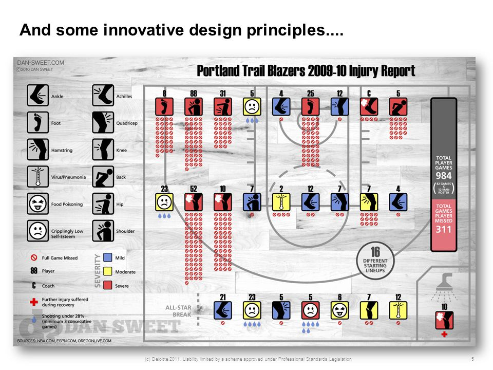 And some innovative design principles.... 5(c) Deloitte 2011.