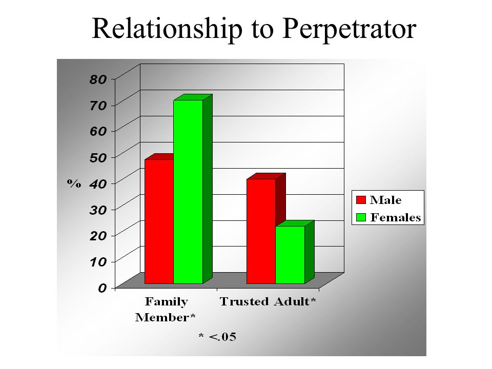Relationship to Perpetrator