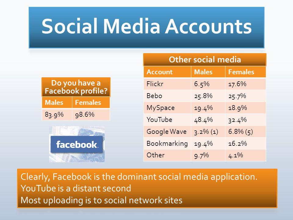 MalesFemales 83.9%98.6% AccountMalesFemales Flickr6.5%17.6% Bebo25.8%25.7% MySpace19.4%18.9% YouTube48.4%32.4% Google Wave3.2% (1)6.8% (5) Bookmarking