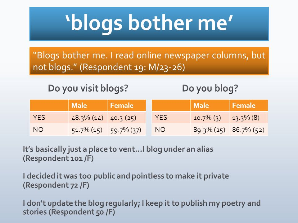 MaleFemale YES48.3% (14)40.3 (25) NO51.7% (15)59.7% (37) Do you blog? MaleFemale YES10.7% (3)13.3% (8) NO89.3% (25)86.7% (52)