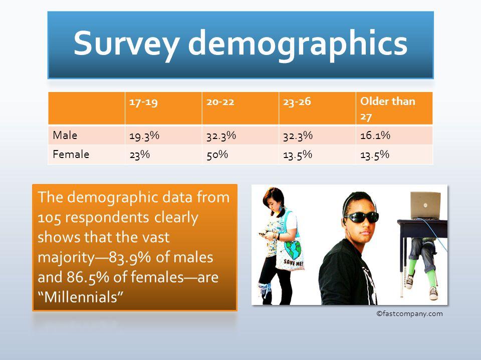 17-1920-2223-26Older than 27 Male19.3%32.3% 16.1% Female23%50%13.5% ©fastcompany.com