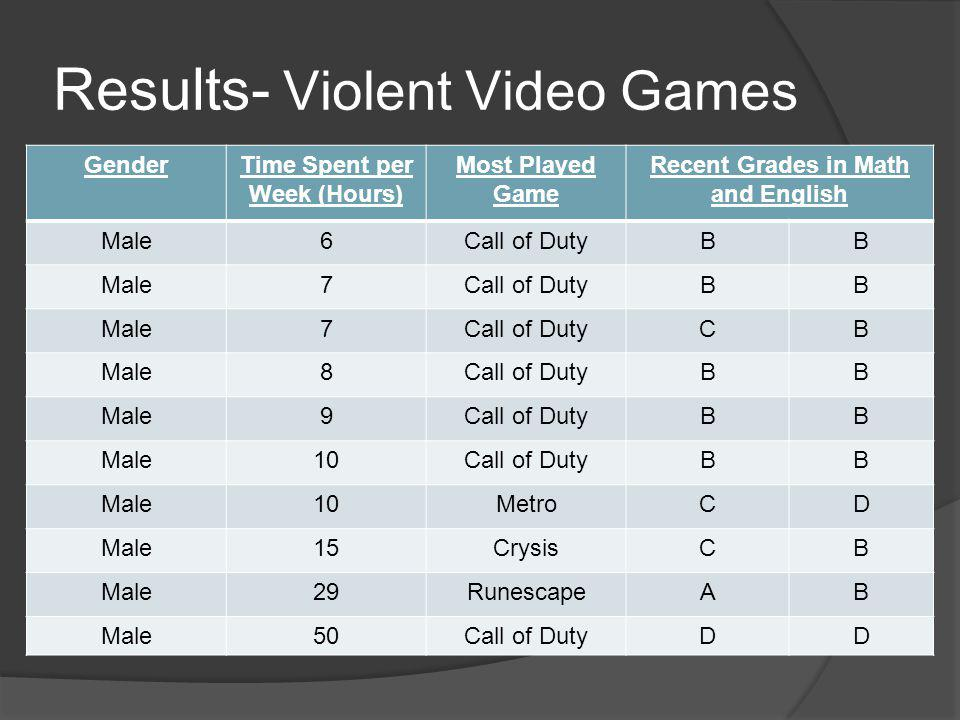 Results- Violent Video Games GenderTime Spent per Week (Hours) Most Played Game Recent Grades in Math and English Male6Call of DutyBB Male7Call of Dut