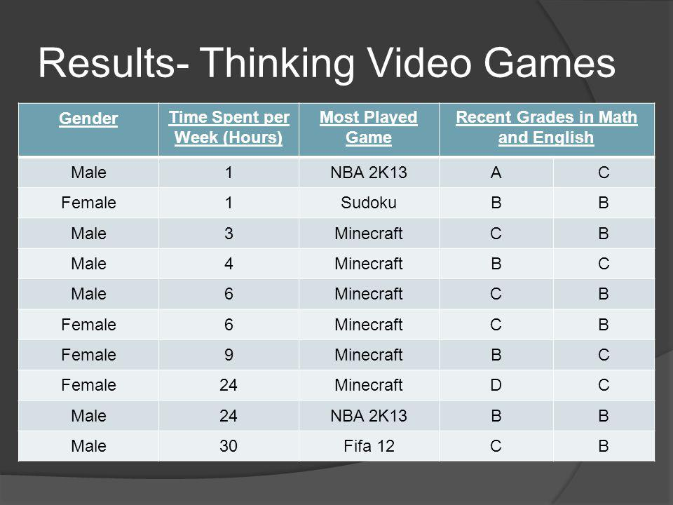 Results- Thinking Video Games Gender Time Spent per Week (Hours) Most Played Game Recent Grades in Math and English Male1NBA 2K13AC Female1SudokuBB Male3MinecraftCB Male4MinecraftBC Male6MinecraftCB Female6MinecraftCB Female9MinecraftBC Female24MinecraftDC Male24NBA 2K13BB Male30Fifa 12CB