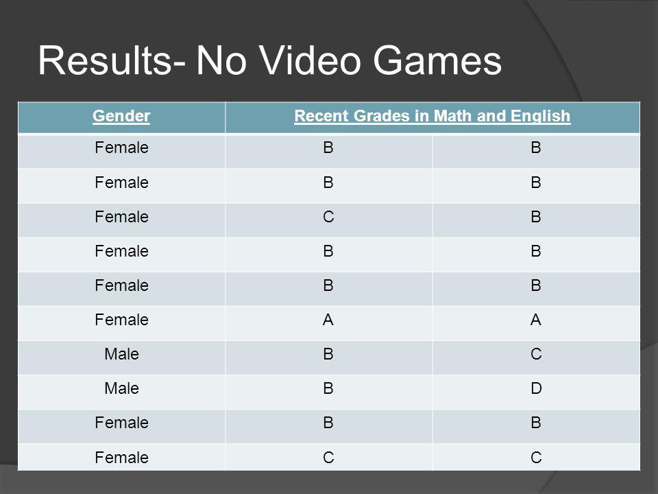 Results- No Video Games GenderRecent Grades in Math and English FemaleBB BB CB BB BB AA MaleBC BD FemaleBB CC
