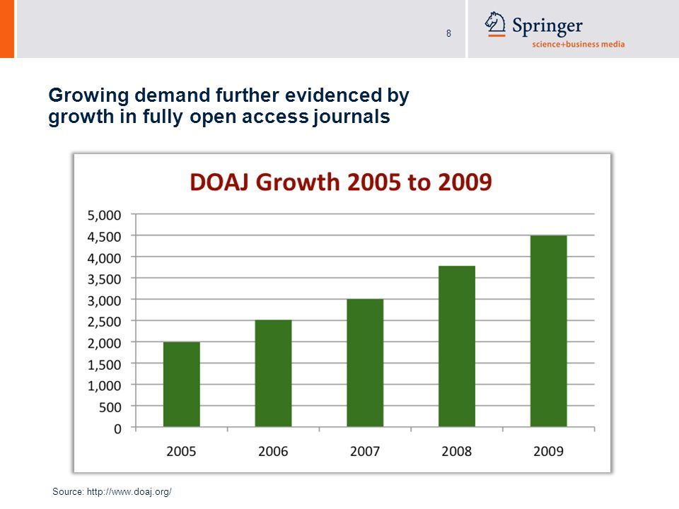 8 Growing demand further evidenced by growth in fully open access journals Source: http://www.doaj.org/