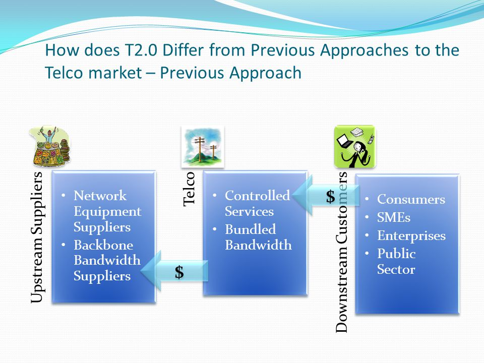 INFS 5053 Assignment 2 - Tutorial 1 - Group E17 Upstream Customers Developers Retailers Government Media Advertisers Utilities Finance Telco Core Services New B2B Platform Services Downstream Customers Consumers SMEs Enterprises Public Sector $ $ $ $ Strategy / APIs / Technology / Operational Agility How does T2.0 Differ (continued)