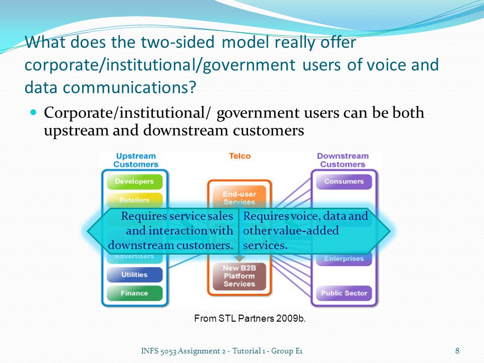 What does the two-sided model really offer corporate/institutional/government users of voice and data communications.