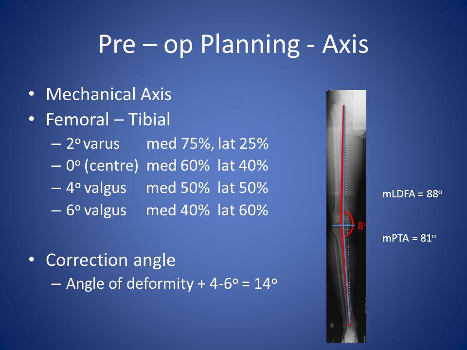 Pre – op Planning - Axis Mechanical Axis Femoral – Tibial – 2 o varus med 75%, lat 25% – 0 o (centre) med 60% lat 40% – 4 o valgus med 50% lat 50% – 6 o valgus med 40% lat 60% Correction angle – Angle of deformity + 4-6 o = 14 o 8o8o mLDFA = 88 o mPTA = 81 o
