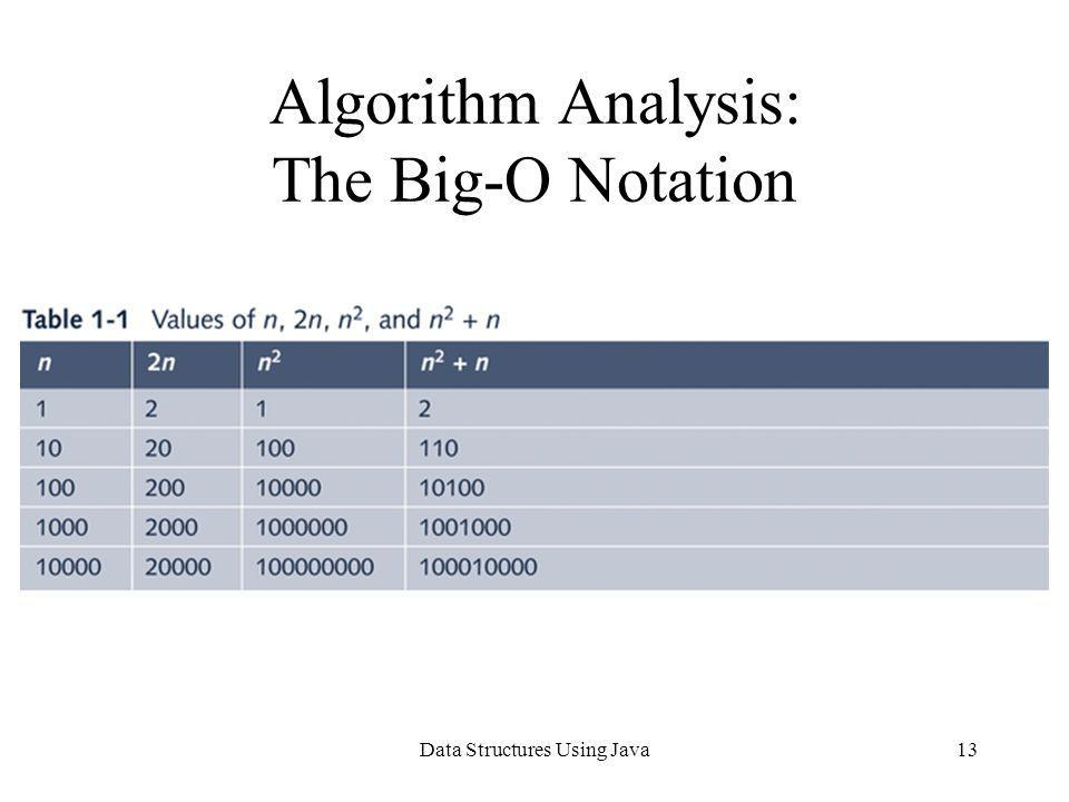 Data Structures Using Java13 Algorithm Analysis: The Big-O Notation