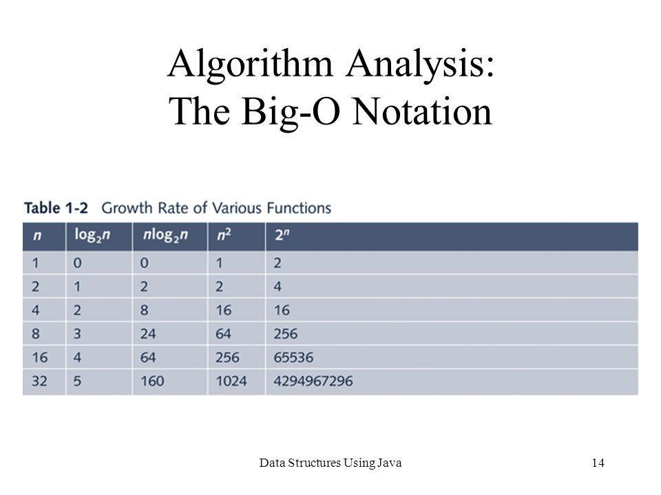 Data Structures Using Java14 Algorithm Analysis: The Big-O Notation