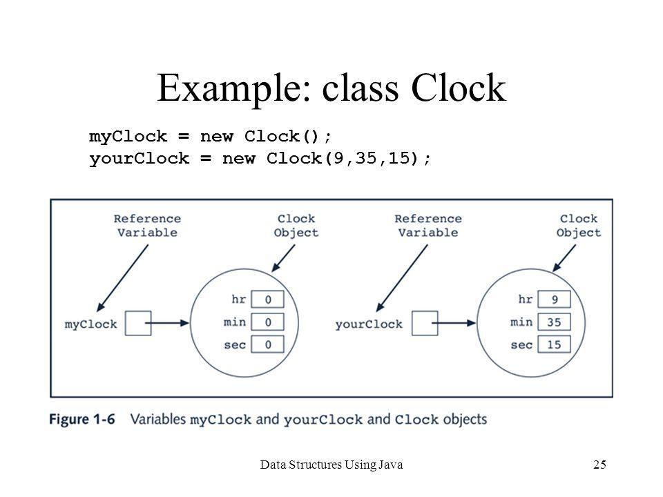 Data Structures Using Java25 Example: class Clock myClock = new Clock(); yourClock = new Clock(9,35,15);