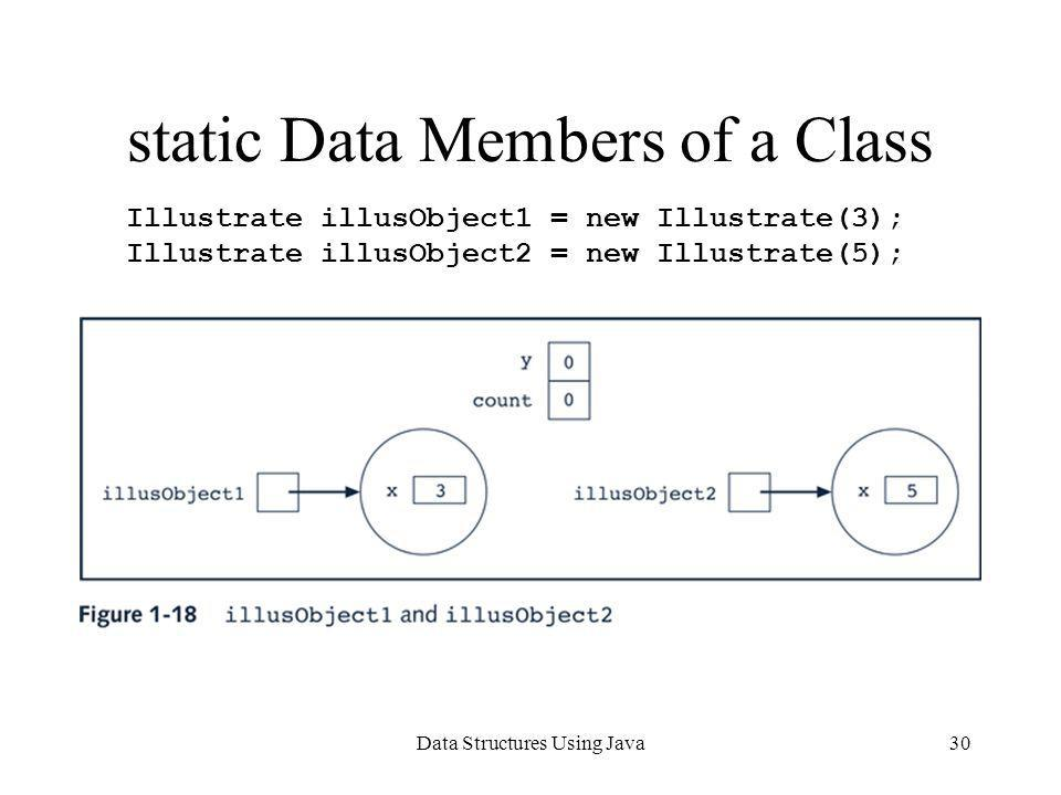 Data Structures Using Java30 static Data Members of a Class Illustrate illusObject1 = new Illustrate(3); Illustrate illusObject2 = new Illustrate(5);