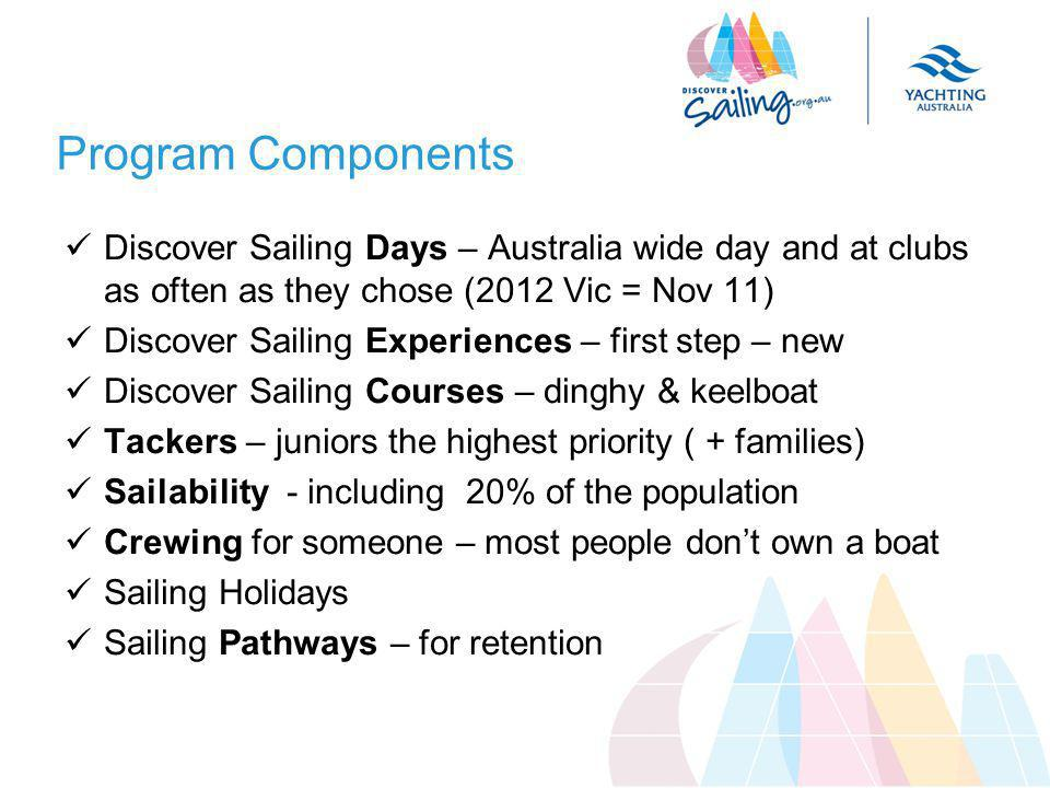 Program Components Discover Sailing Days – Australia wide day and at clubs as often as they chose (2012 Vic = Nov 11) Discover Sailing Experiences – f