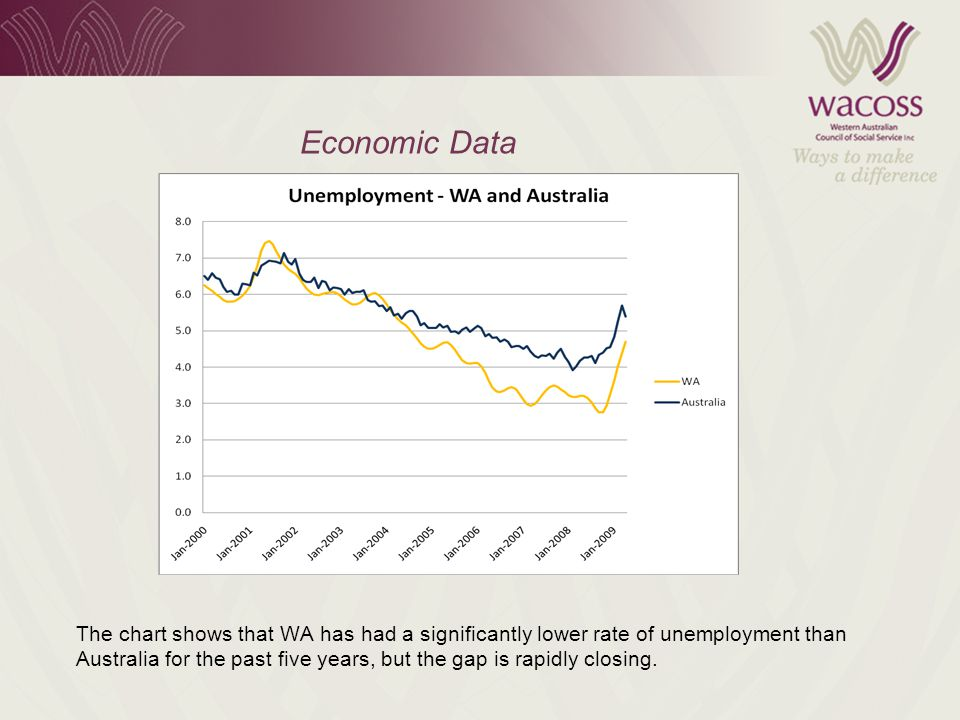 Economic Data The chart shows that WA has had a significantly lower rate of unemployment than Australia for the past five years, but the gap is rapidly closing.