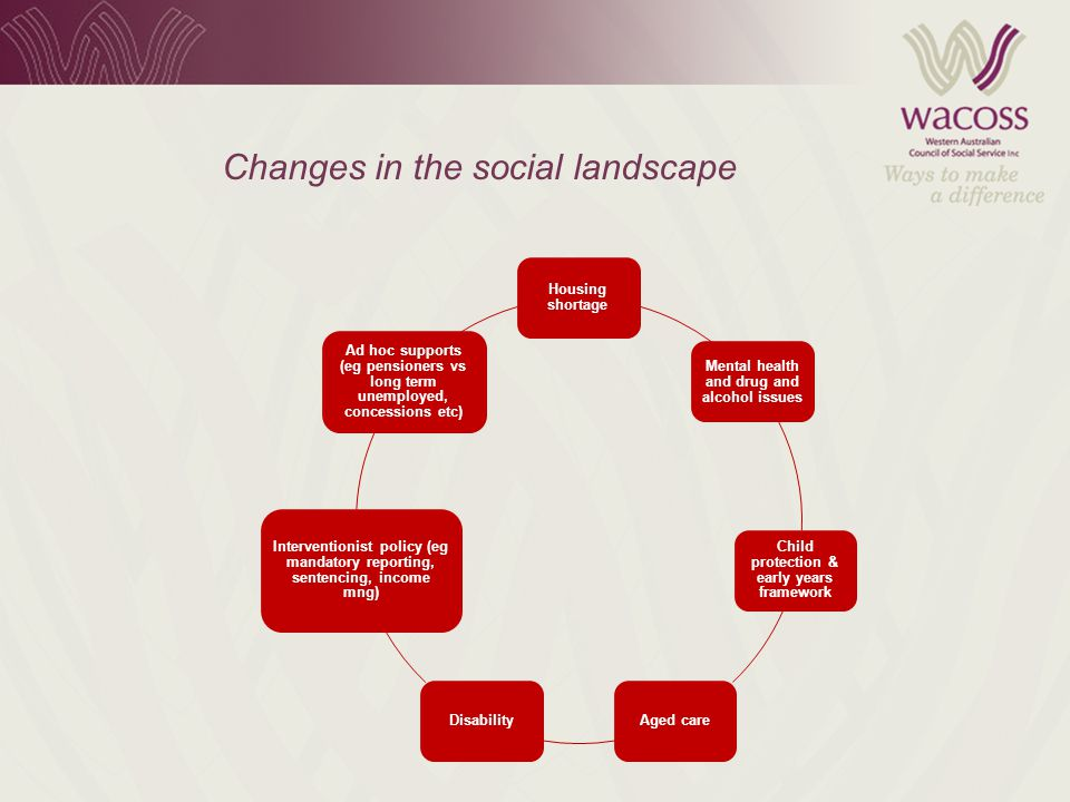 Changes in the social landscape Housing shortage Mental health and drug and alcohol issues Child protection & early years framework Aged careDisability Interventionist policy (eg mandatory reporting, sentencing, income mng) Ad hoc supports (eg pensioners vs long term unemployed, concessions etc)