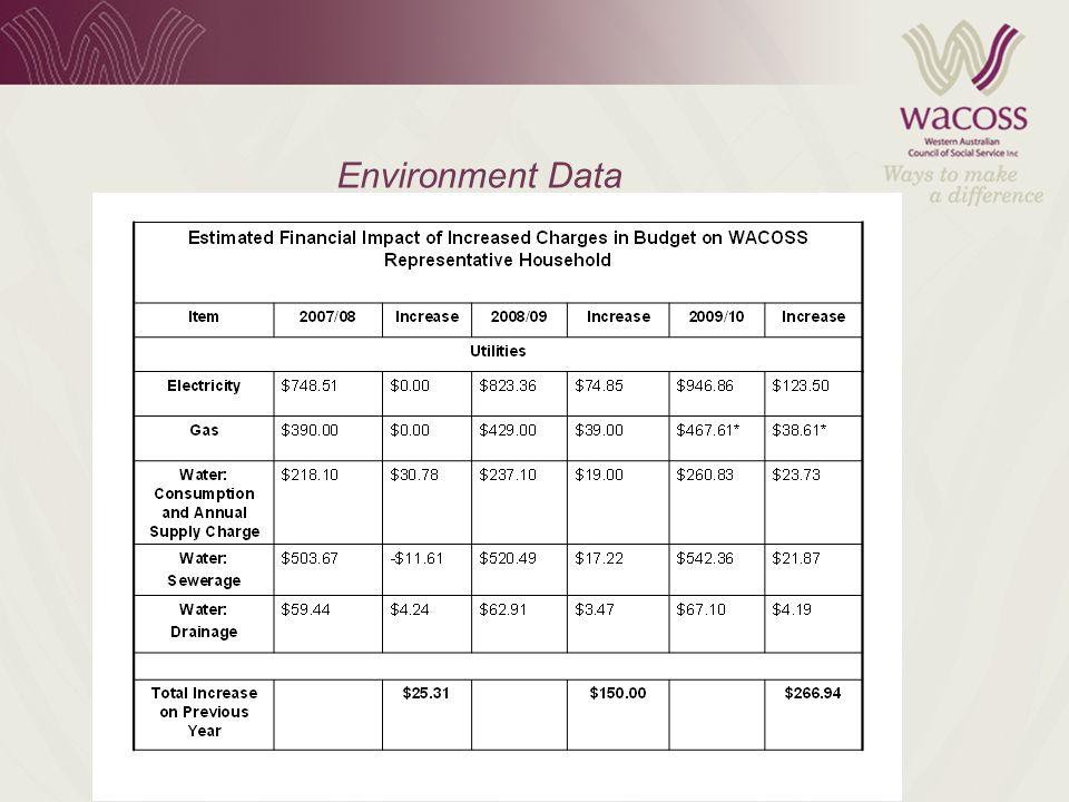 Environment Data