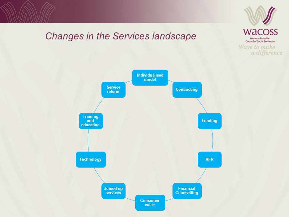 Changes in the Services landscape Individualised model ContractingFundingRFR Financial Counselling Consumer voice Joined-up services Technology Training and education Service reform