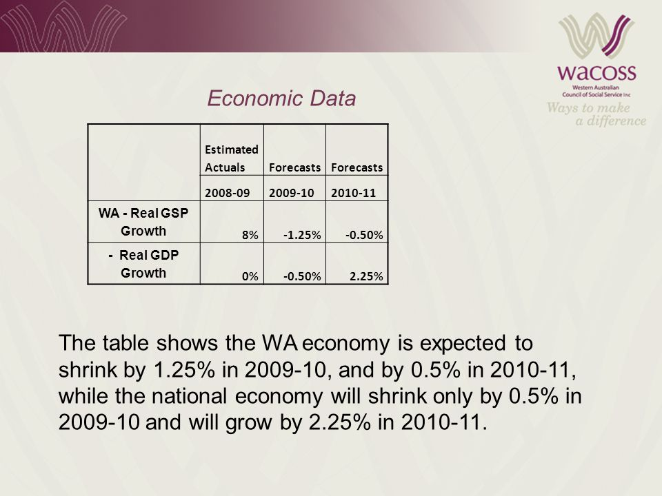 Economic Data Estimated ActualsForecasts 2008-092009-102010-11 WA - Real GSP Growth 8%-1.25%-0.50% - Real GDP Growth 0%-0.50%2.25% The table shows the WA economy is expected to shrink by 1.25% in 2009-10, and by 0.5% in 2010-11, while the national economy will shrink only by 0.5% in 2009-10 and will grow by 2.25% in 2010-11.