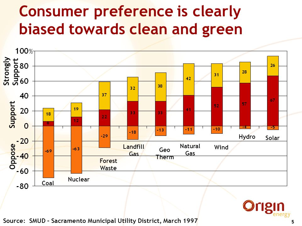 5 Consumer preference is clearly biased towards clean and green Oppose Support Source: SMUD – Sacramento Municipal Utility District, March 1997 Solar Hydro Wind Natural Gas Geo Therm Landfill Gas Forest Waste Nuclear Coal Strongly Support %