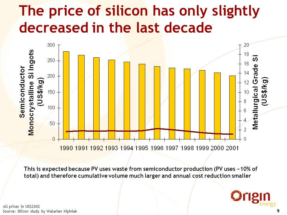 9 The price of silicon has only slightly decreased in the last decade All prices in US$2002 Source: Silicon study by Walarian Kipiniak This is expected because PV uses waste from semiconductor production (PV uses ~10% of total) and therefore cumulative volume much larger and annual cost reduction smaller