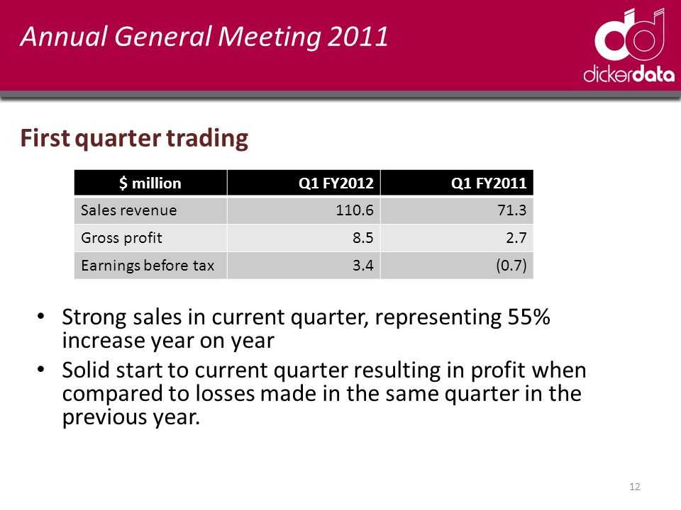 Annual General Meeting 2011 First quarter trading $ millionQ1 FY2012 Q1 FY2011 Sales revenue110.671.3 Gross profit8.52.7 Earnings before tax3.4(0.7) Strong sales in current quarter, representing 55% increase year on year Solid start to current quarter resulting in profit when compared to losses made in the same quarter in the previous year.