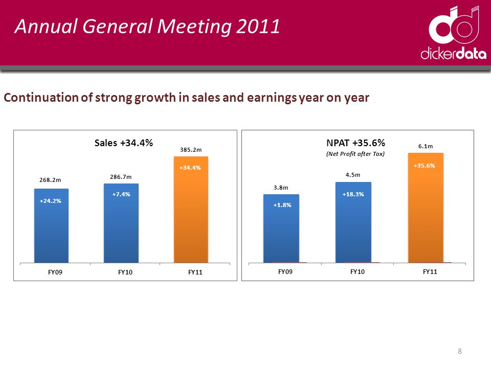 Annual General Meeting 2011 Continuation of strong growth in sales and earnings year on year 8