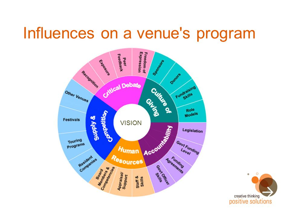 Influences on a venue s program VISION