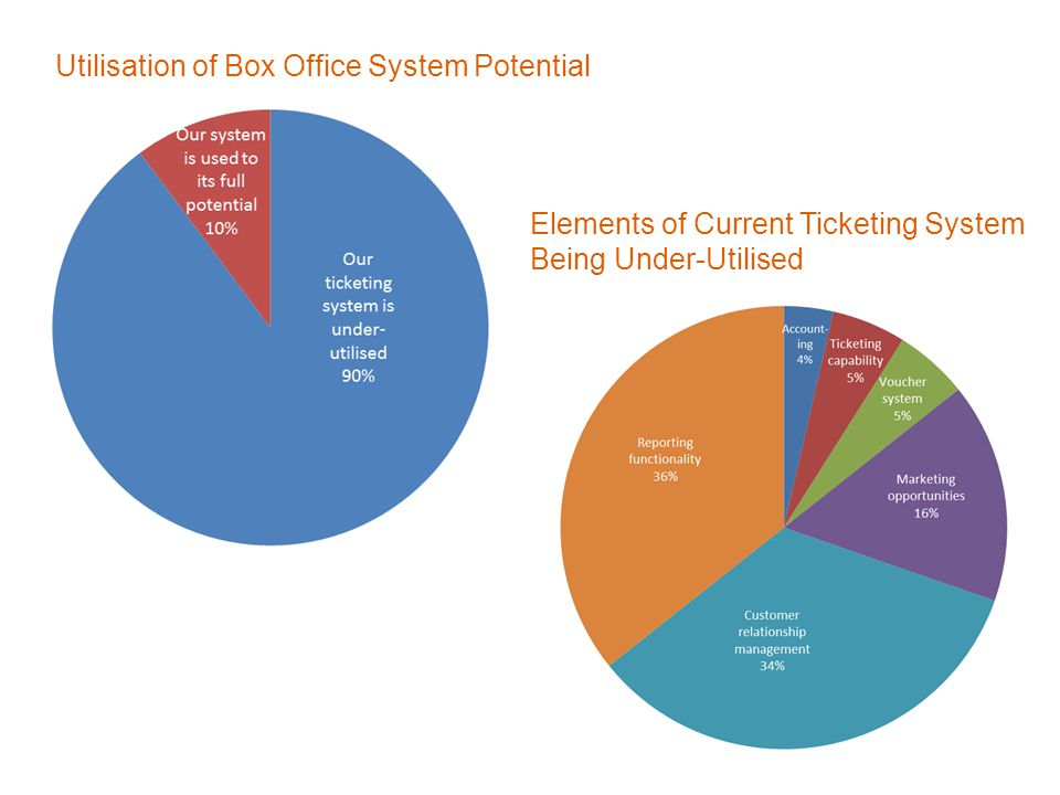 Elements of Current Ticketing System Being Under-Utilised Utilisation of Box Office System Potential