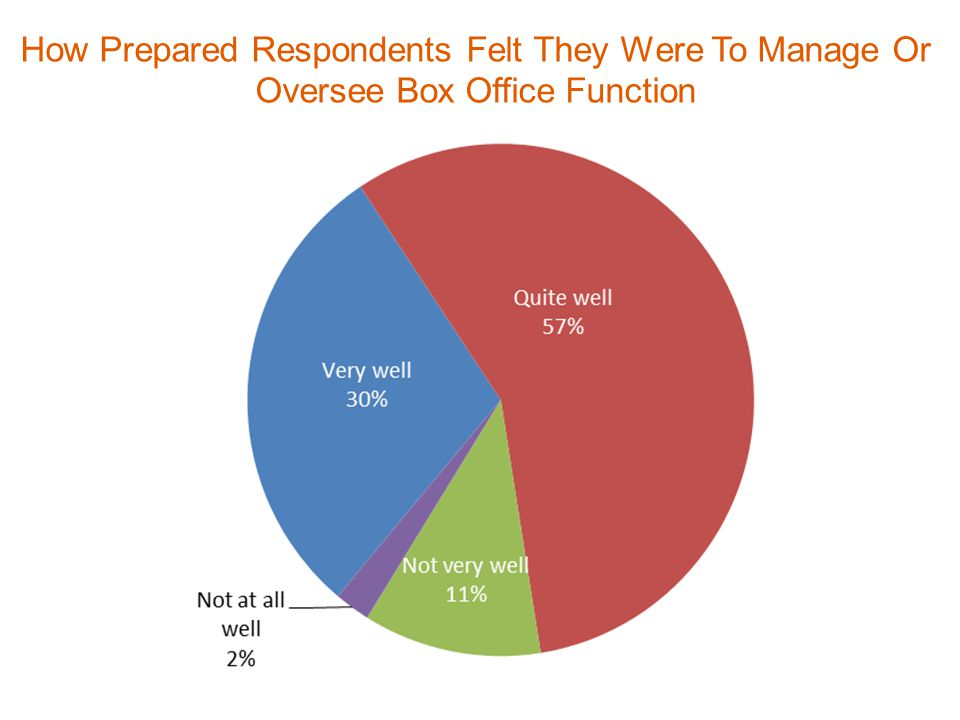 How Prepared Respondents Felt They Were To Manage Or Oversee Box Office Function