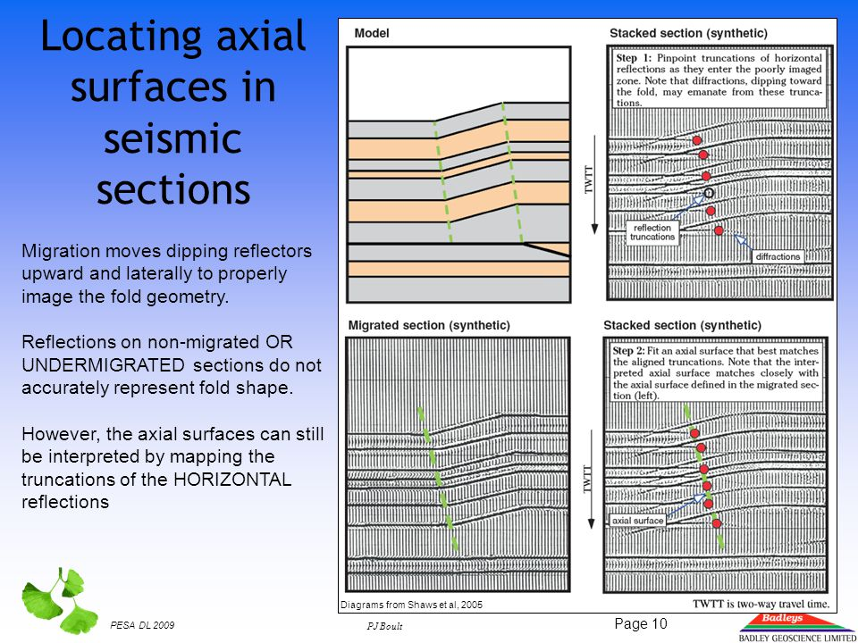 PESA DL 2009 PJ Boult Page 10 Locating axial surfaces in seismic sections Migration moves dipping reflectors upward and laterally to properly image the fold geometry.