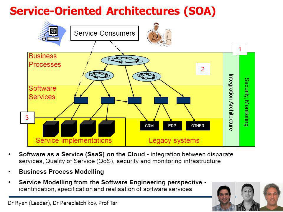 Service-Oriented Architectures (SOA) Security, Monitoring Service implementations CRMERPOTHER Legacy systems Software Services Business Processes Serv