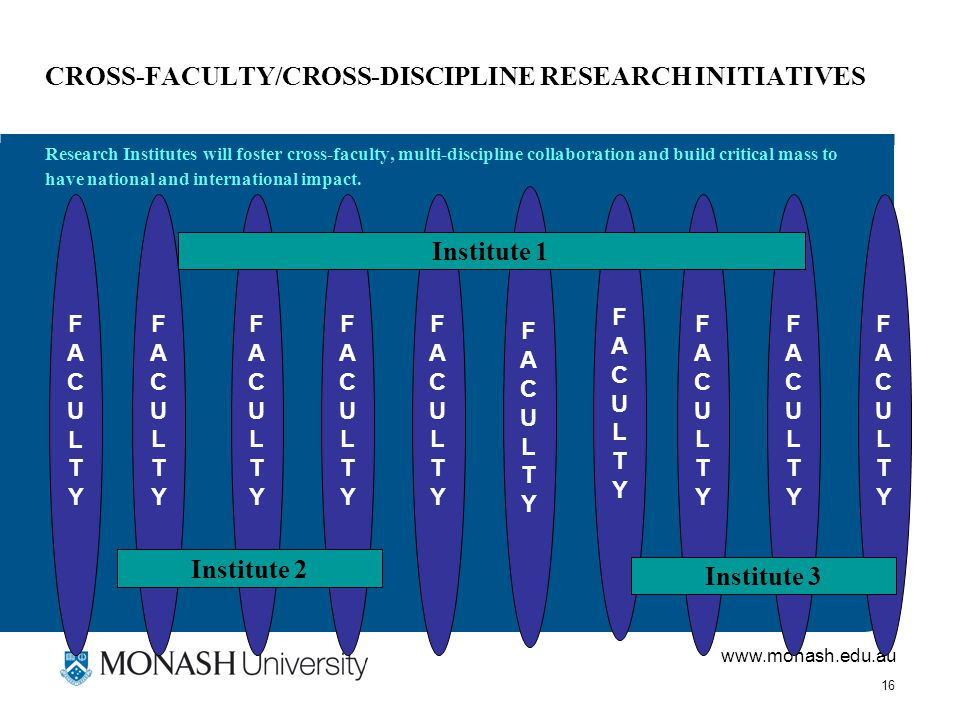 www.monash.edu.au 16 CROSS-FACULTY/CROSS-DISCIPLINE RESEARCH INITIATIVES Research Institutes will foster cross-faculty, multi-discipline collaboration and build critical mass to have national and international impact.