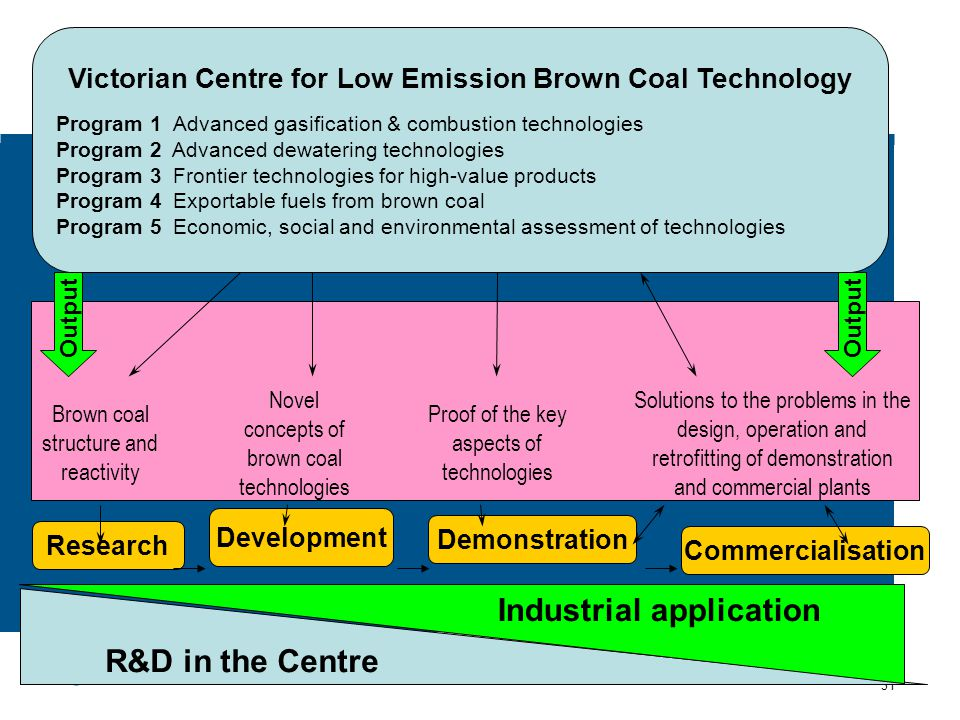 www.monash.edu.au 31 Victorian Centre for Low Emission Brown Coal Technology Program 1 Advanced gasification & combustion technologies Program 2 Advanced dewatering technologies Program 3 Frontier technologies for high-value products Program 4 Exportable fuels from brown coal Program 5 Economic, social and environmental assessment of technologies Research Development Demonstration Commercialisation Brown coal structure and reactivity Novel concepts of brown coal technologies Proof of the key aspects of technologies Solutions to the problems in the design, operation and retrofitting of demonstration and commercial plants Output R&D in the Centre Industrial application