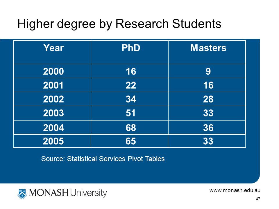 www.monash.edu.au 47 Higher degree by Research Students 33512003 36682004 28342002 16222001 9162000 MastersPhDYear Source: Statistical Services Pivot Tables 33652005