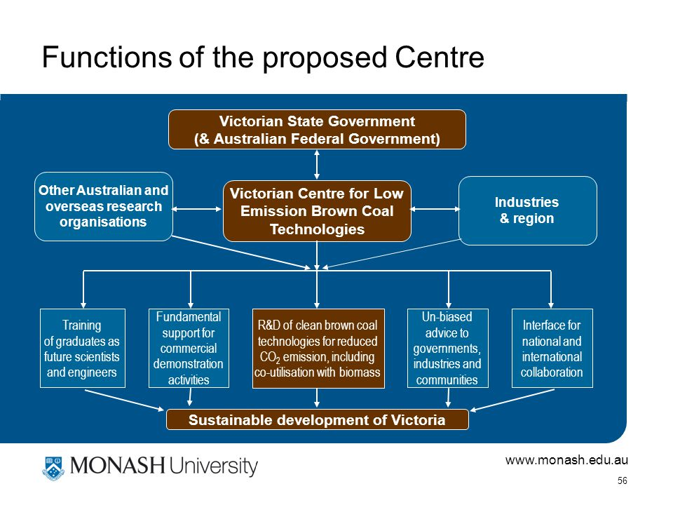 www.monash.edu.au 56 Functions of the proposed Centre Victorian Centre for Low Emission Brown Coal Technologies Victorian State Government (& Australian Federal Government) Other Australian and overseas research organisations Industries & region Training of graduates as future scientists and engineers Fundamental support for commercial demonstration activities Un-biased advice to governments, industries and communities R&D of clean brown coal technologies for reduced CO 2 emission, including co-utilisation with biomass Interface for national and international collaboration Sustainable development of Victoria