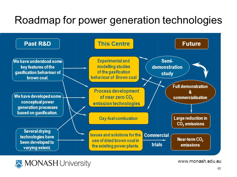 www.monash.edu.au 60 Roadmap for power generation technologies Past R&DThis Centre We have understood some key features of the gasification behaviour of brown coal.