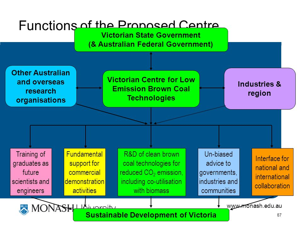 www.monash.edu.au 87 Functions of the Proposed Centre Victorian Centre for Low Emission Brown Coal Technologies Victorian State Government (& Australian Federal Government) Other Australian and overseas research organisations Industries & region Training of graduates as future scientists and engineers Fundamental support for commercial demonstration activities Un-biased advice to governments, industries and communities R&D of clean brown coal technologies for reduced CO 2 emission, including co-utilisation with biomass Interface for national and international collaboration Sustainable Development of Victoria