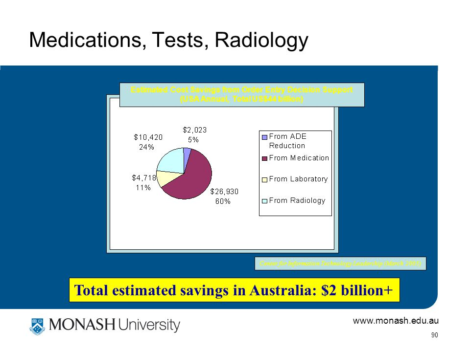 www.monash.edu.au 90 Medications, Tests, Radiology Total estimated savings in Australia: $2 billion+ Estimated Cost Savings from Order Entry Decision Support (USA Annual, Total US$44 billion) Center for Information Technology Leadership (March 2003)