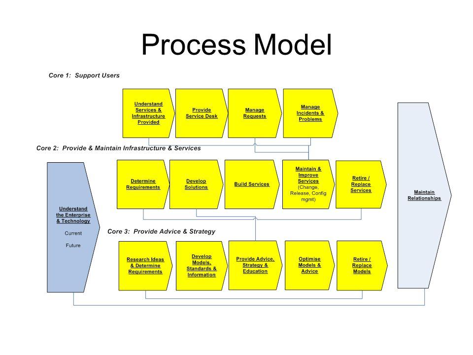 Org Model Project Management Records Management