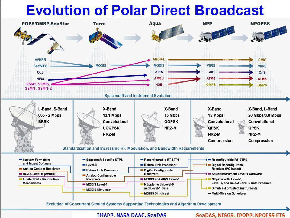 Evolution of Polar Direct Broadcast SSM/I, SSMIS, SSM/T, SSM/T-2 IMAPP, NASA DAAC, SeaDASSeaDAS, NISGS, IPOPP, NPOESS FTS