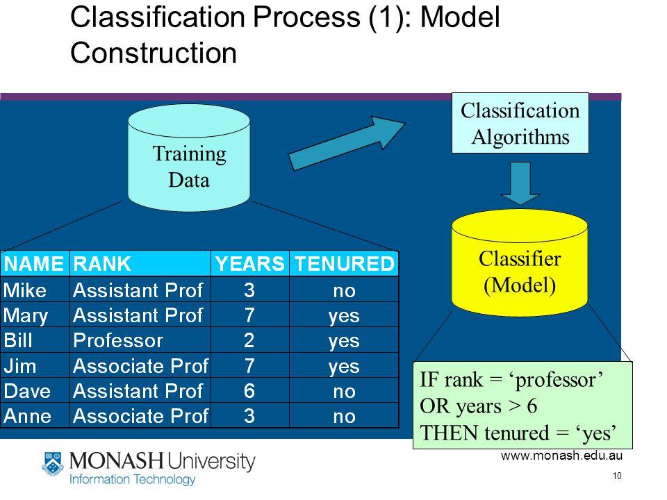 www.monash.edu.au 10 Classification Process (1): Model Construction Training Data Classification Algorithms IF rank = 'professor' OR years > 6 THEN te
