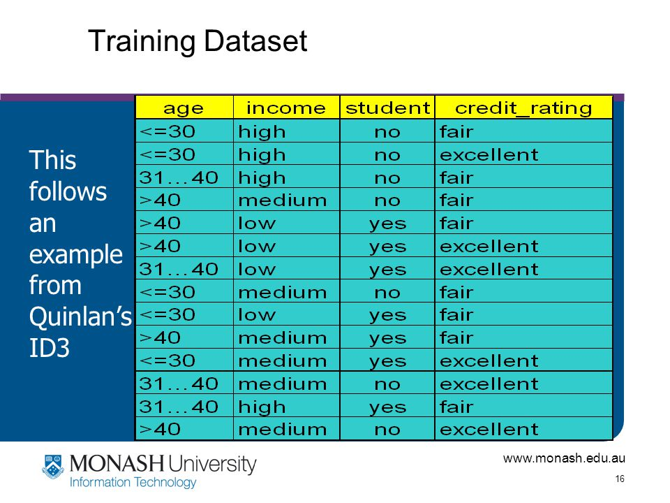 www.monash.edu.au 16 Training Dataset This follows an example from Quinlan's ID3
