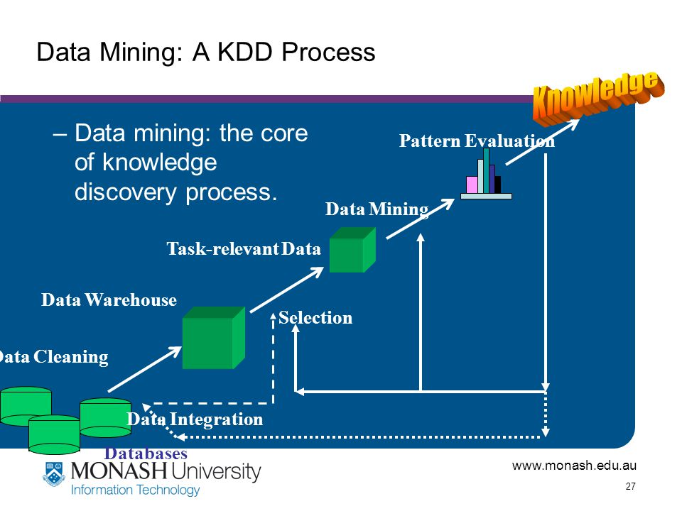 www.monash.edu.au 27 Data Mining: A KDD Process –Data mining: the core of knowledge discovery process. Data Cleaning Data Integration Databases Data W