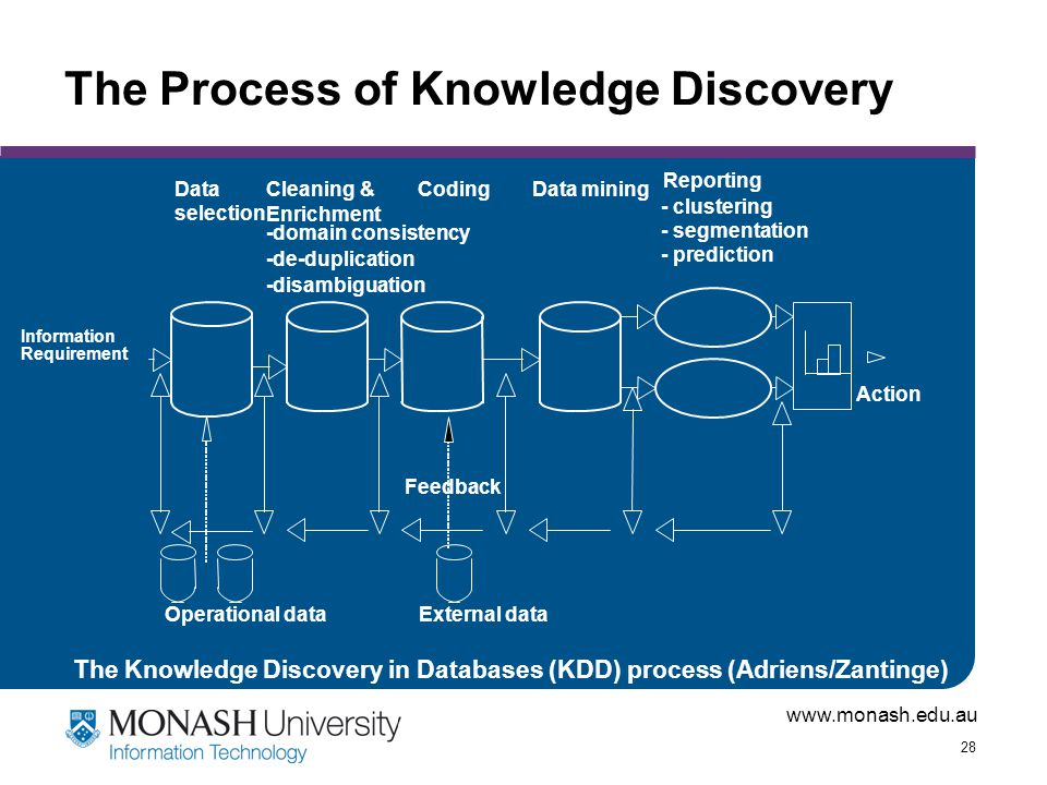 www.monash.edu.au 28 The Process of Knowledge Discovery DataCleaning & Enrichment CodingData mining Reporting selection -domain consistency - clusteri