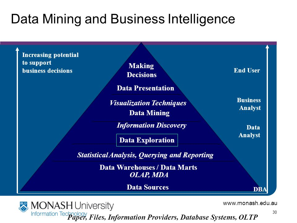www.monash.edu.au 30 Data Mining and Business Intelligence Increasing potential to support business decisions End User Business Analyst Data Analyst D