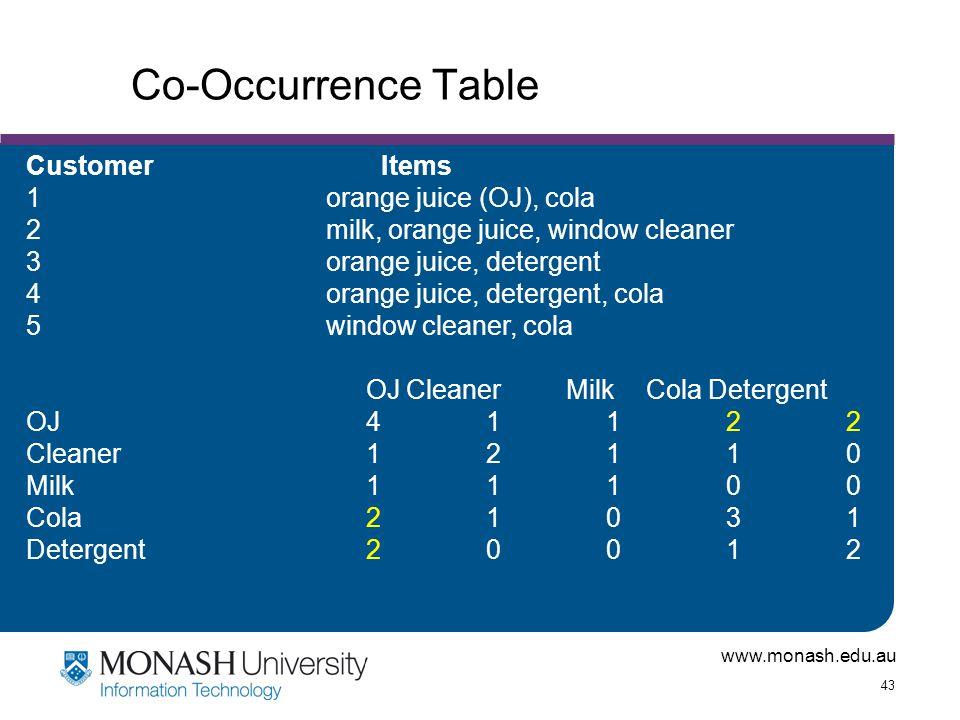 www.monash.edu.au 43 Co-Occurrence Table Customer Items 1orange juice (OJ), cola 2milk, orange juice, window cleaner 3orange juice, detergent 4orange